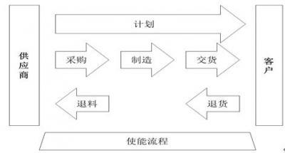 集成供應鏈管理咨詢.